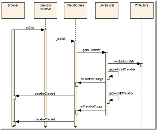 SequenceDiagram1.4